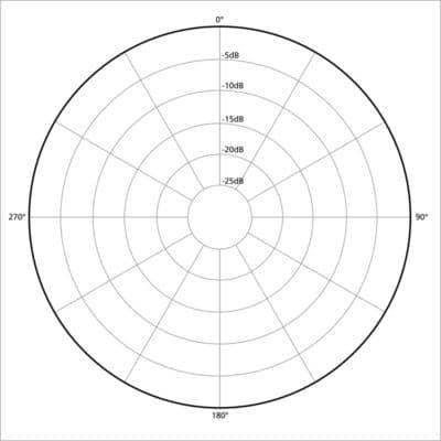 Omni-Directional Polar Pattern