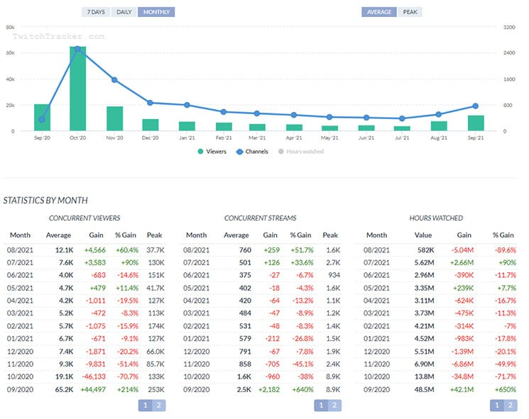 TwitchTracker - Monthly Stats